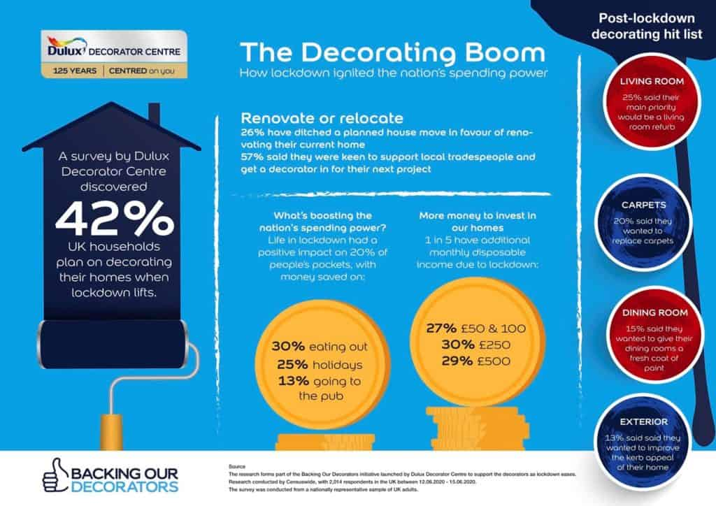 decorating-boost-from-lockdown-cash